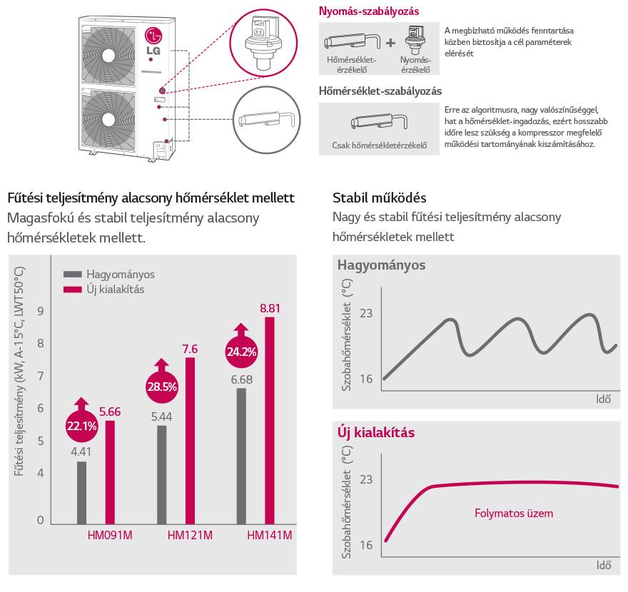 LG hőszivattyú fejlesztés, szabadalom